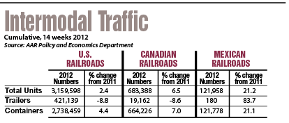 intermodal traffic chart