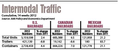 intermodal traffic chart