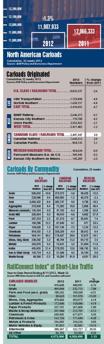 North American Carloads chart