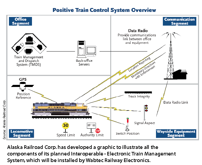 Positive Train Control System Overview graphic