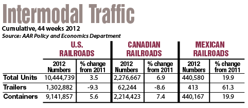 Intermodal Traffic Table