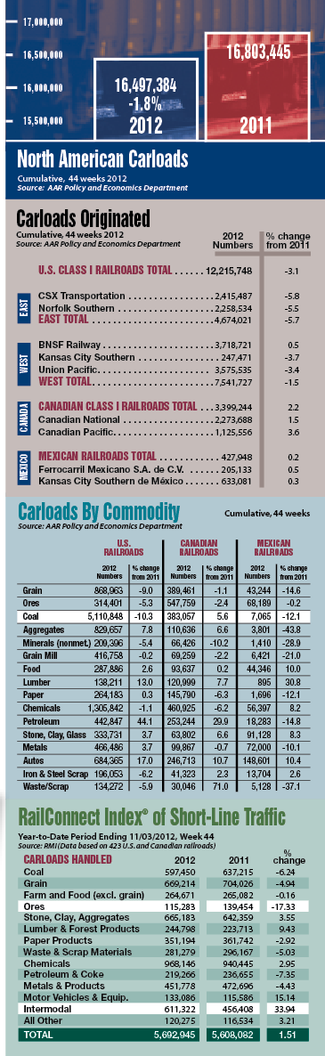 North American Carloads chart