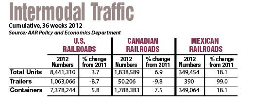 Intermodal Traffic Table
