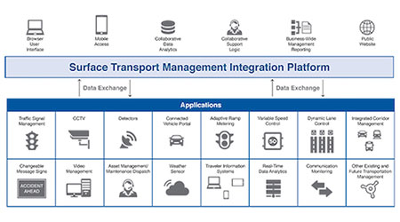 Cubic Transportation Systems: Surface Transport Management solution