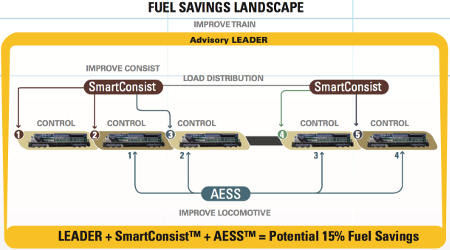 Progress Rail and New York Air Brake: A comprehensive suite of fuel-saving products