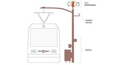 Rail News - TriMet installs wind turbines on light-rail poles  For